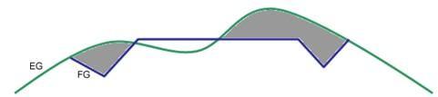Tính khối lượng trong Civil 3D (phần 2): Diện tích trồng cỏ, khoảng chiếm dụng