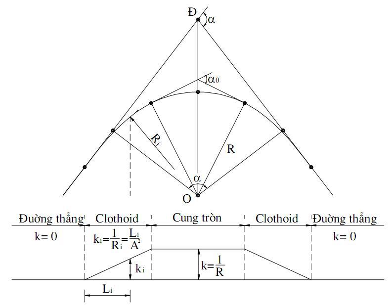 Bài 6C: Gắn nhãn yếu tố cong và xuất bảng yếu tố cong theo kiểu Việt Nam