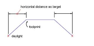 grading_distance