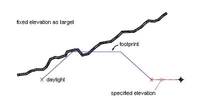 grading_elevation