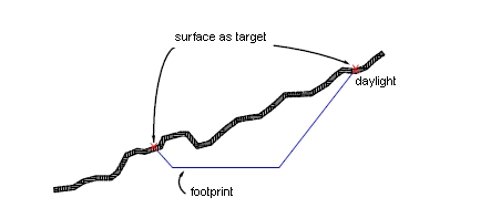 grading_surface