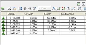 Bài 2B: Sửa cao độ đường Feature line qua thanh công cụ